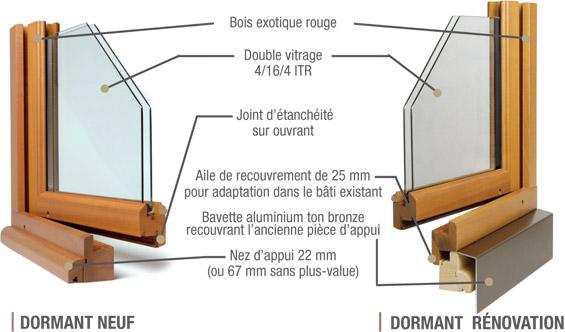 Détails techniques de la gamme de fenêtres PRIMABOIS