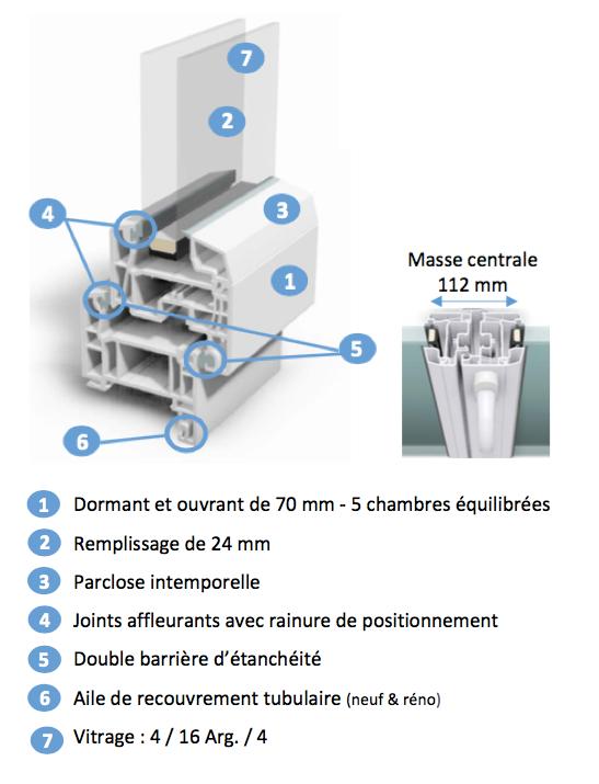 Détails techniques de la gamme de fenêtres PVC SOFTLINE